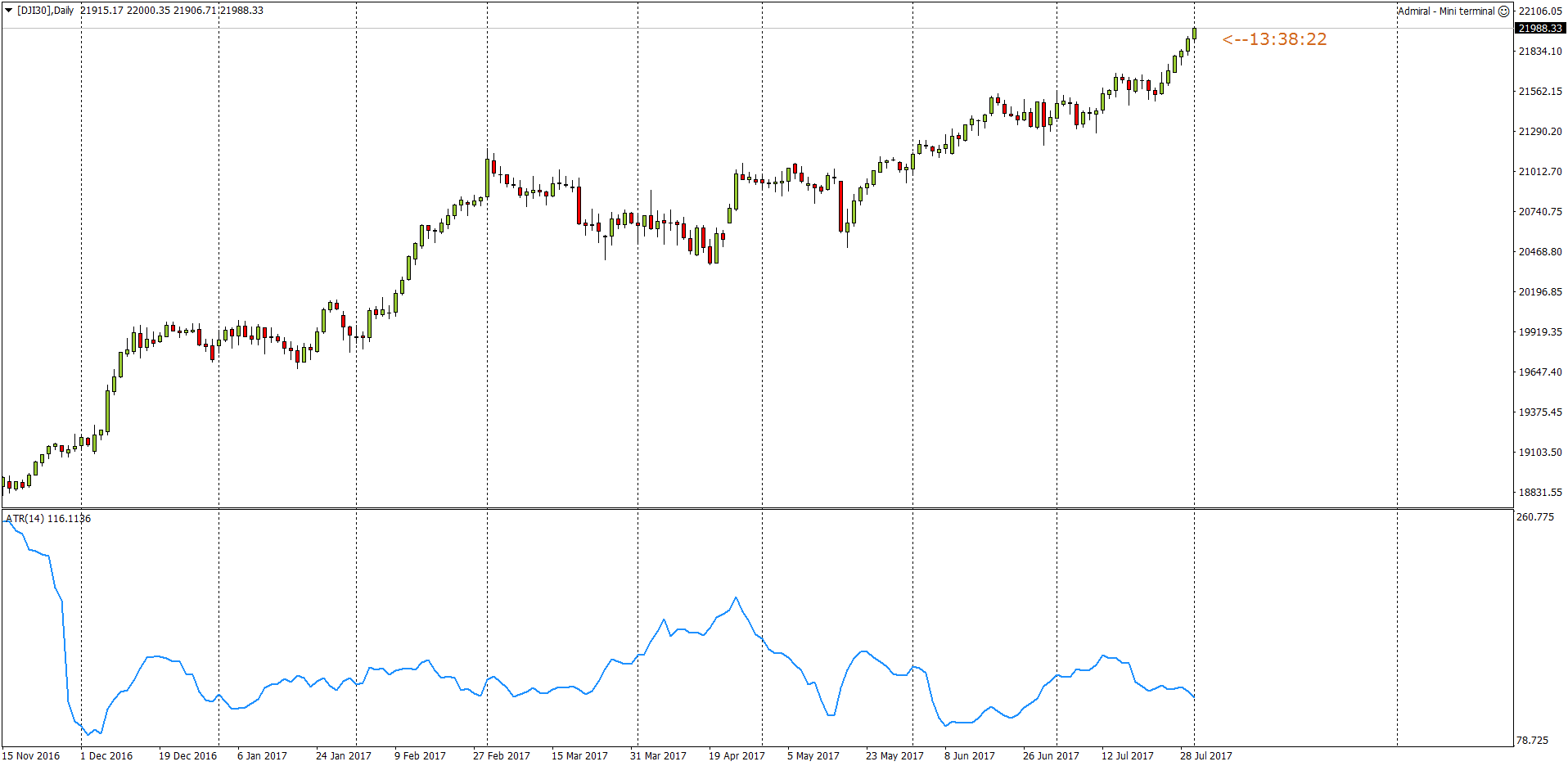 Indikator ATR (Average True Range) Dikembangkan oleh Wilder, memberikan gambaran kepada trader tentang history volatilitas dalam rangka mempersiapkan untuk trading di pasar forex yang sebenarnya.. Pasangan mata uang yang mendapatkan pembacaan ATR yang lebih rendah menunjukkan volatilitas pasar yang rendah, sedangkan pasangan mata uang dengan pembacaan indikator .