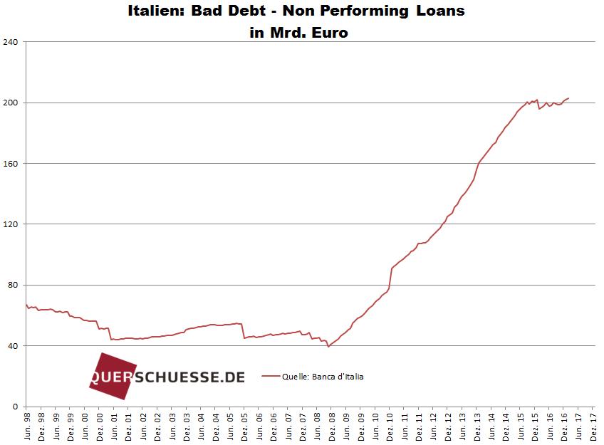 Italien-bad-debt