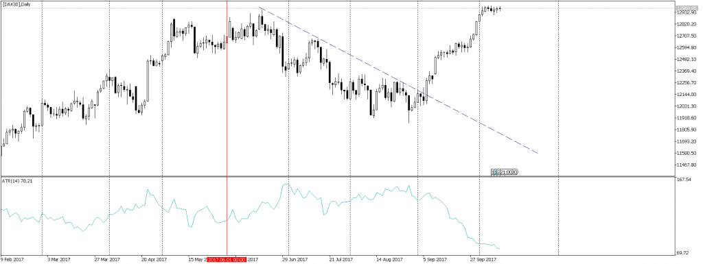 DAX Sommerpause
