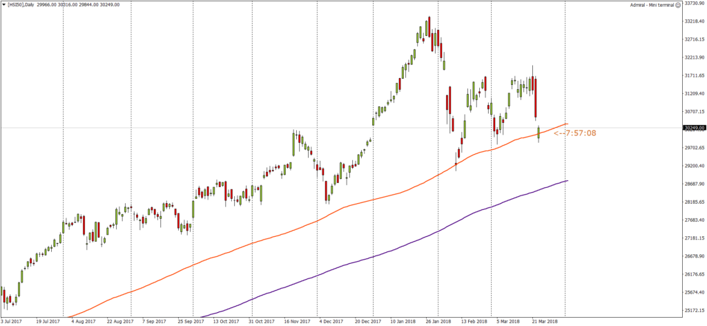 [HSI50]Daily