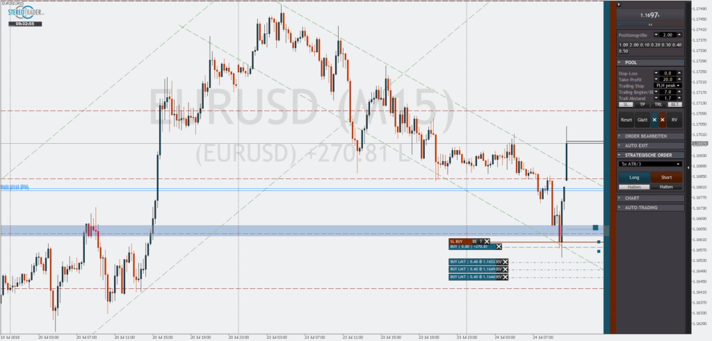 Limit Pullback im EURUSD