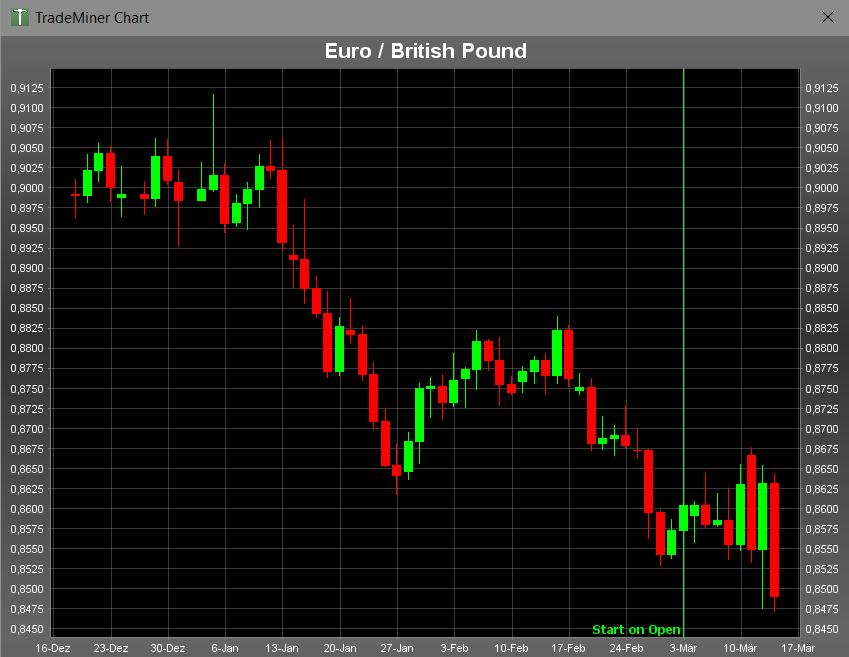 Der EURGBP lieferte zwar keine Glanzleistung ab, ließ aber wenigstens genügend Raum, um Gewinne entsprechend abzusichern und/oder mitzunehmen.