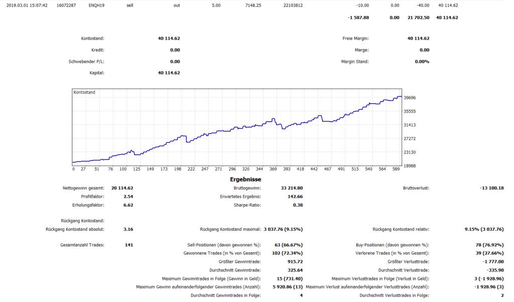 Nach 3 Wochen konnten die 100% gerissen werden. Das Konto wurde von 20K auf 40K hochgehandelt.