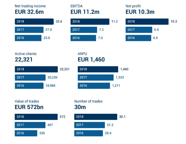 Das Jahr 2018 war für Admiral Markets sehr positiv. Der Nettogewinn stieg auf 10.3 Millionen Euro.