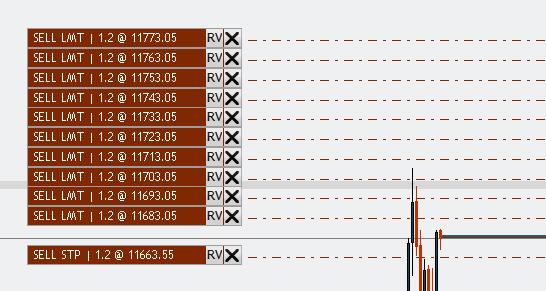 Mit einem linearen Grid behalten wir die Positionsgröße in jeder Stufe bei (im Beispiel 1.2 Kontrakte). Der Break Even verschiebt sich dadurch zwar im Laufe des Trades zu unseren Gunsten, aber weniger stark als bei einem Martingale-Grid.