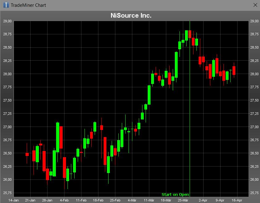 Die Aktie von NiSource lief direkt zum Eröffnungsdatum in den Verlust. Auch hier endet das saisonale Zeitfenster der Bullen erst Anfang Mai.