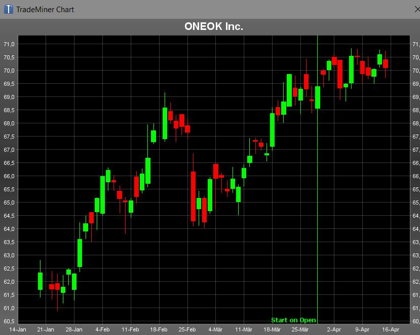 Die Aktie von Oneok lief direkt zum Eröffnungsdatum in den Gewinn. Das saisonale Zeitfenster für die Bullen schließt sich Ende April.