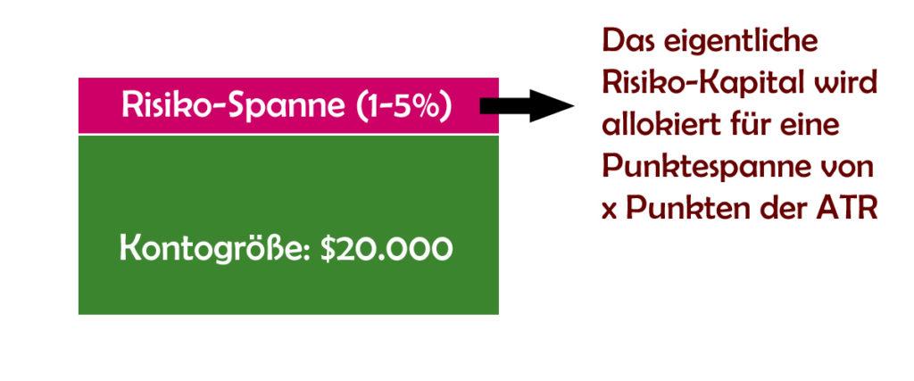Mit der Clustervariante Risiko-Trading in Prozent verabschieden wir uns von der traditionellen Stop-Methode, bei der jeder einzelne Trade abgesichert wird. Stattdessen erreichen wir mithilfe des errechneten Risiko-Clusters eine weitaus größere Handelsspanne, innerhalb derer wir schalten und walten können, ohne permanent in den Stop zu laufen