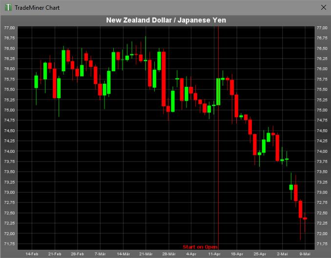 Wenig überraschend also, dass auch das eng korrelierte Währungspaar NZDJPY sogleich denselben Weg antrat.