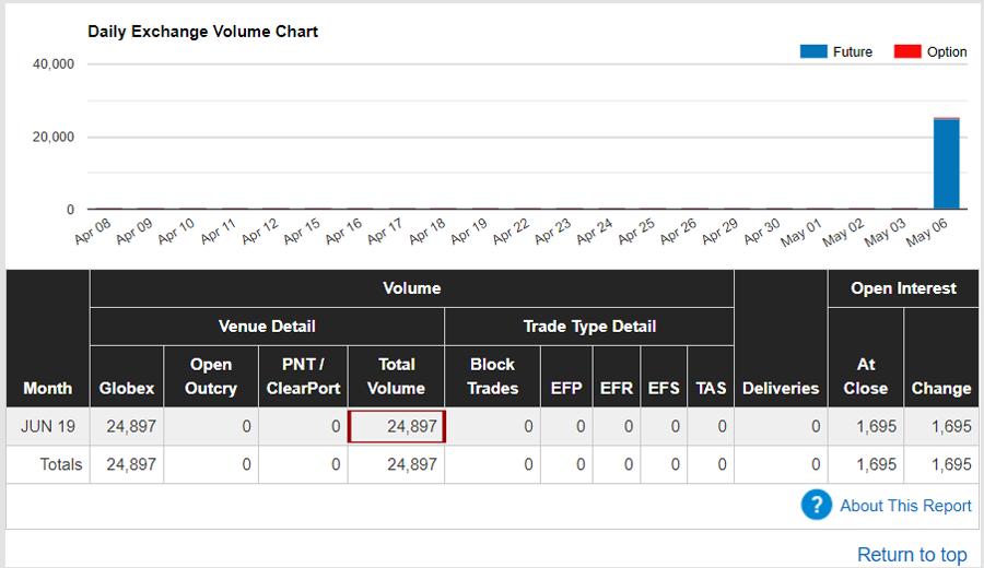 Im Micro-Dow konnten am ersten Tag bereits 24K-Kontrakte umgesetzt werden. Damit bildet er das Schlusslicht unseres kleinen Rankings.