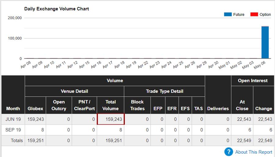 """Auf Platz 3 unseres """"Wer-hat-den-Längsten""""-Volumen-Rankings kommt auch schon direkt der neue kleine Bruder des SPX, der Micro e-mini mit 159K umgesetzten Kontrakten."""