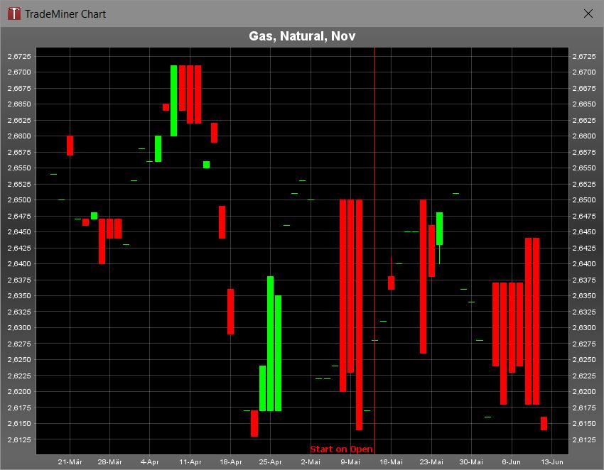 Natural Gas liegt seit seiner Short-Eröffnung leicht im Gewinn. Haltedauer ist bis zum 25.07. des Jahres.