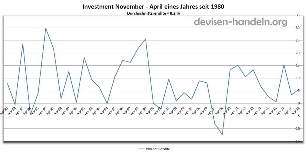 Der Anleger stattdessen, der seine Positionen im November tief gekauft und im April hoch verkauft hat, wurde mit einer Durchschnittsrendite von 8,2% p.a. belohnt.