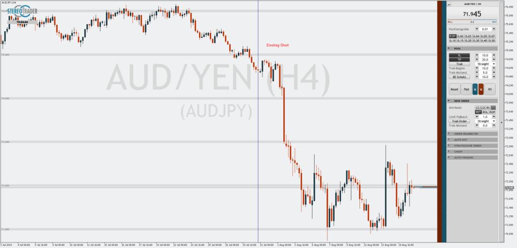 Das Forexpaar AUDJPY ist schon länger unter Druck und in einem intakten Abwärtstrend. Die australische Notenbank hat dem Währungspaar jezt mit ihrer Leitzins-Senkung augenscheinlich den letzten Rest gegeben.