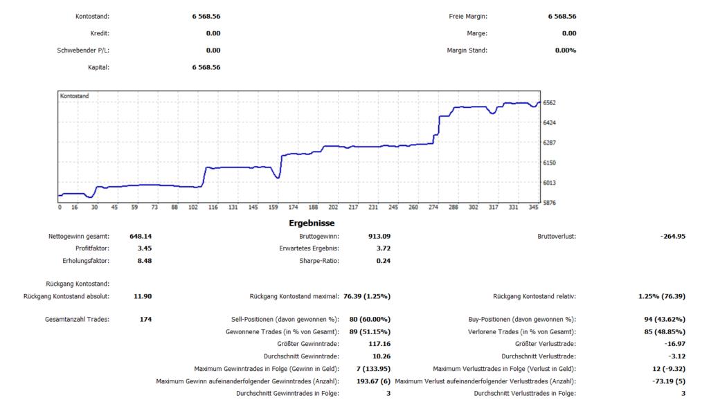 Die Performance-Stratistik des XMA-Filter Trendfolge-Ansatzes ist weniger spektakulär, da es naturgemäß sehr lange Seitwärtsphasen gibt. Dafür braucht sie wenig Betreuung und kann vollautomatisch auf einem VPS-Server gehandelt werden.