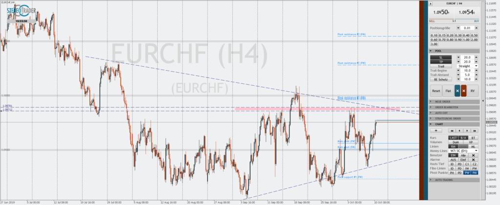 Der EURCHF scheint auf alte Widerstände zuzusteuern zwischen 1.09712 und 1.09781. Darüber wartet die wichtige Runde Marke von 1.10 sowie der langfristige Abwärtstrend-Kanal auf H4. Der saisonale Short läuft zwischen dem 14.10 und dem 13.11. eines Jahres.