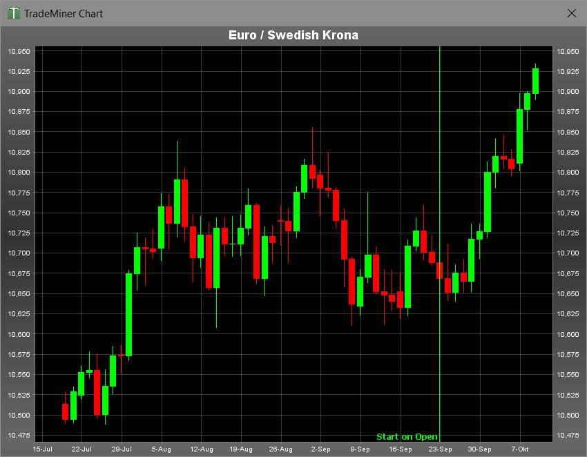 Die Saisonalität für das Währungspaar EURSEK im Monat September ging voll auf. Kurz nach dem anvisierten Einstiegsdatum am 22.09. eines Jahres startete der Trade durch.