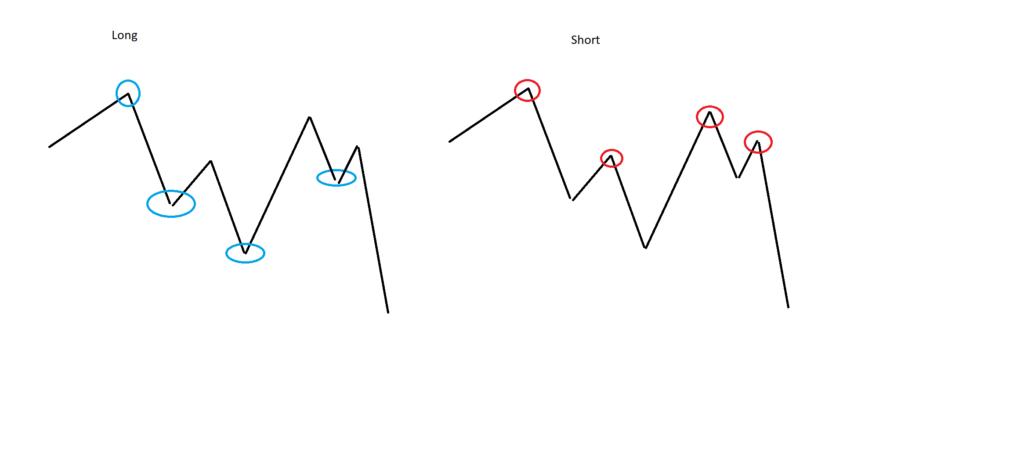 """Das Konzept für einen Renge-Hedge ist recht einfach. Der Start erfolgt mit jeweils einer Long- und einer Short-Position. Im Laufe der Zeit werden die Positionen auf der Ober- und Unterseite aufgebaut und zeitweise miteinander verrechnet, um den Break Even beständig zu unseren Gunsten zu verschieben. Sobald beide Seiten die Gewinnzone erreicht haben, kommt der Stop zum Einsatz und der Markt ist """"Schachmatt""""."""