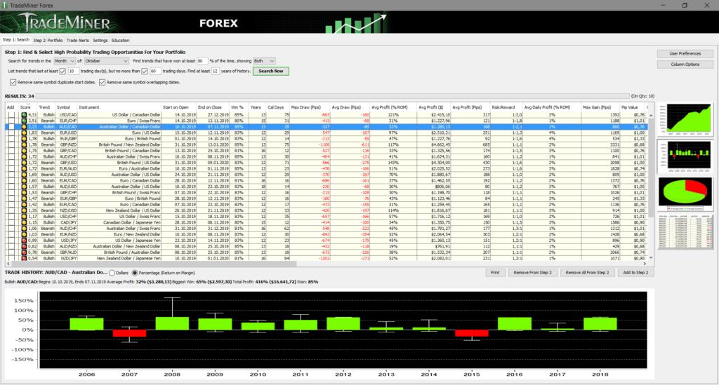 Trademiner spuckt uns für den Oktober 2 Devisenpaare aus: EURCHF Short vom 14.10. - 13.11. eines Jahres und AUDCAD Long vom 10.10. bis zum 07.11. eines Jahres. Beide Trades kommen mit einer Trefferquote von 85% daher. Der bisher erreichte maximale DrawDown lag bei beiden Paaren zwischen 300 und 400 Pips. Die Grafik lässt sich mit einem Klick vergrößern.