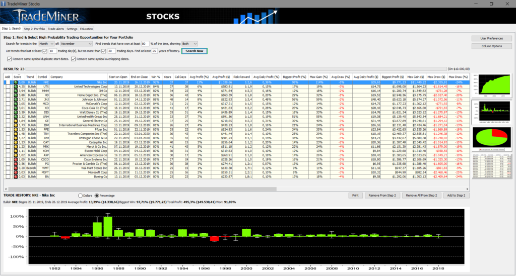 Laut Trademiner sollte die Aktie Nike zwischen dem 20.11. und dem 26.12. bevorzugt auf der Long-Seite gehandelt werden.
