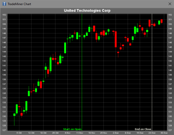 UTX - United Technologies - hatte bereits vor dem saisonalen Eröffnungstermin des Trades jede Menge Puvler verschossen und konnte bis zu ihrem Close nur noch rund 2 USD/Aktie zulegen.