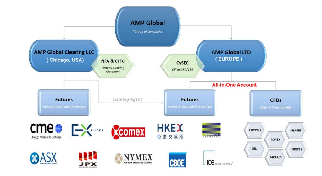 AMP Global schickt sich an, den europäischen Markt zu erobern. Das Futures-Clearing läuft dabei weiterhin über die US-Muttergesellschaft. In Europa können so Futures und CFDs in einem Account gehandelt werden.