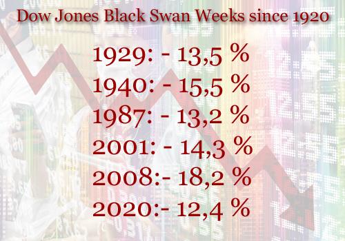 Mit dem aktuellen Abverkauf in der vergangenen Woche reiht sich der Corona-Crash ein in die Top 6 der Black Swan Weeks im Dow Jones seit 1920.