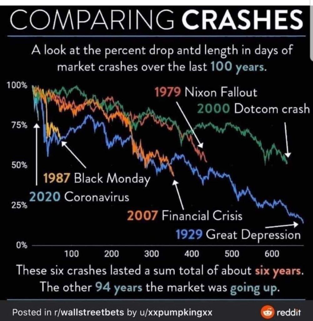 """Die berühmtesten Crashs der Vergangenheit im Vergleich. Bis auf den Vorfall 1987, der lediglich auf einen """"Fat-Finger"""" und elektronisch motivierte Verkaufsprozesse zurückzuführen ist, war bei keinem dieser Crashs eine sogenannte V-Formation als Erholung zu sehen. Im Schnitt hatte man es also rund ein Jahr mit fallenenden Kursen zu tun. Addiert man alle Crahs zusammen, kommt man auf eine gesamte Crashdauer von 6 Jahren, während der Bullenmarkt insgesamt 94 Jahre dauerte."""