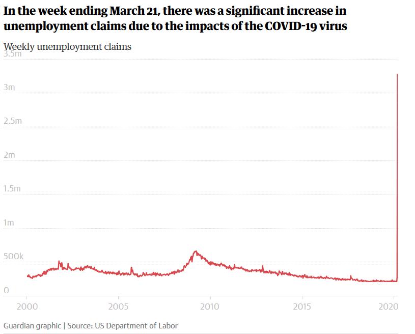 Mit unfassbaren 3.2 Millionen Erstanträgen auf Arbeitslosenhilfe legt das Coronavirus in den USA das Leben lahm. Hoffen wir, dass der Alptraum bald ein Ende findet.