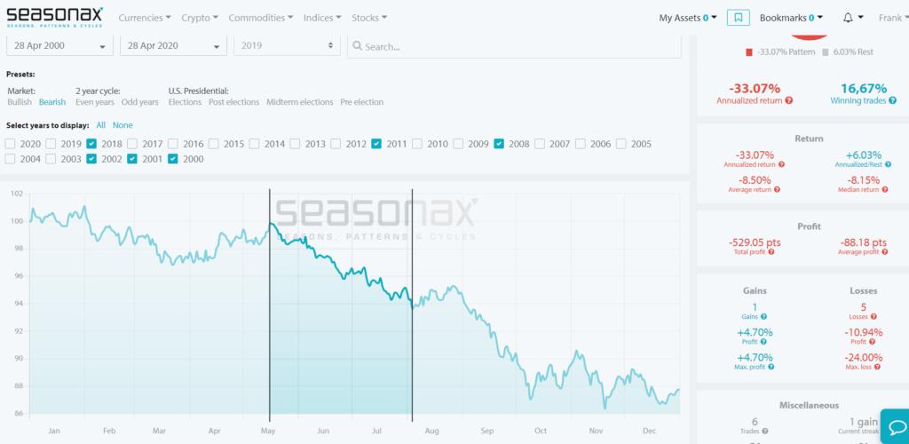 In einem Bärenmarkt tendieren wir im S&P noch bis Mitte des Monats Mai bullisch, um dann einen langen Abverkauf bis hinein in den Oktober zu sehen.