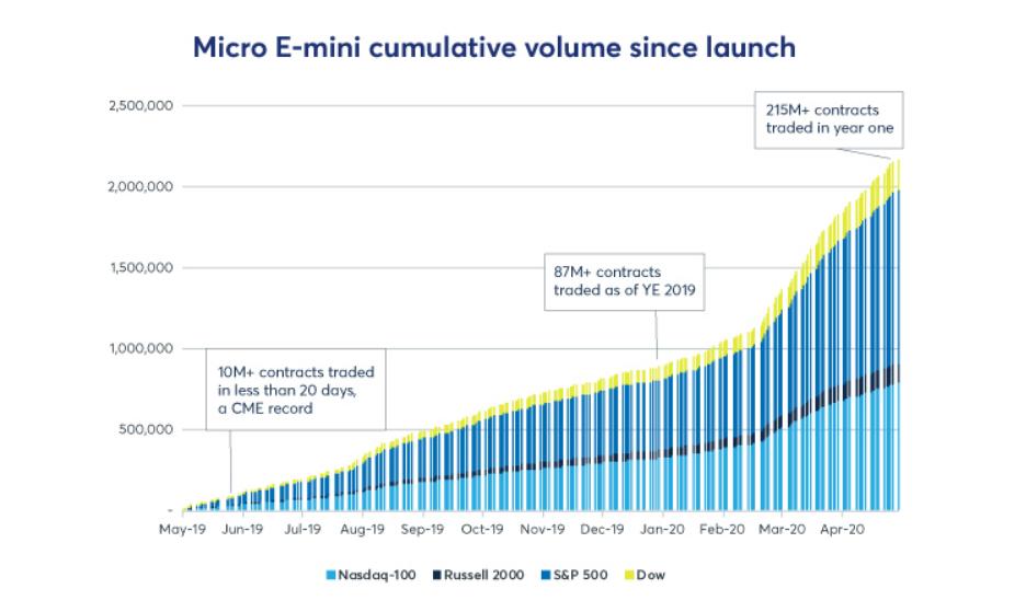 Das kumulative Handelsvolumen in den neuen Micro E-Mini-Futures zeigt die deutliche Akzeptanz durch die Marktteilnehmer. Verständlicherweise wurden im Februar, März und April während des Corona-Crashs neue Rekorde erreicht.