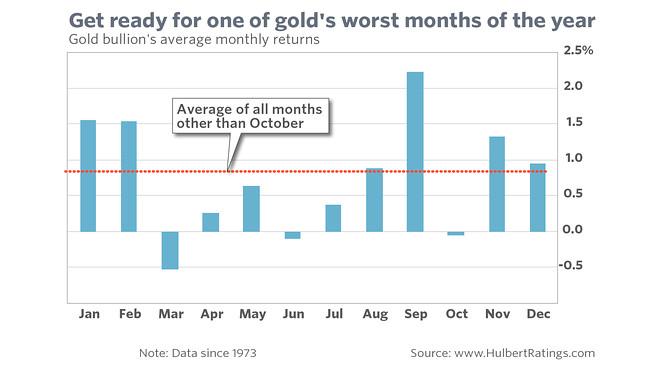 Auch wenn Gold derzeit bereits am Jahreshoch bei rund 1.700 USD notiert, glänzt es normalerweise in den Sommermonaten nicht gerade mit guter Performance. Ein Einstieg Ende Juni/Anfang Juli war in der Vergangenheit oftmals profitabler. Quelle: HulbertRatings.com