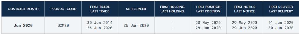 Der aktuelle Gold-Future der CME verfällt am 26. Juni. Nicht selten dient ein solcher Kontraktwechsel für den Start eines neuen Trends.