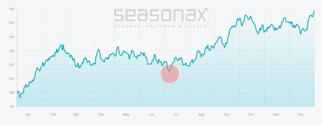Saisonal betrachtet hat Gold seine goldenen Stunden eigentlich erst im Herbst, während die Sommermonate tendenziell schwächer tendieren. Sollte die Saisonalität in diesem Jahr zutreffen, könnte das für viele Anleger die letzte Gelegenheit sein, vor der Abfahrt noch etwas günstiger in den Inflationszug einzusteigen. Quelle: seasonax