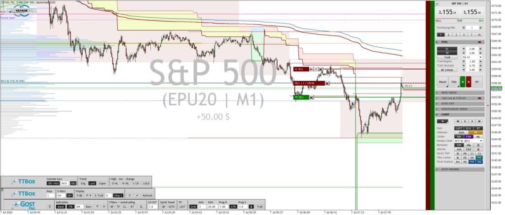 Der Emini S&P verfügt über einen Punkwert von 50 Euro. Bei 3 Punkten Stop und 3 Punkten S/L weiß der Trader also vor dem Trade genau, was ihn erwartet.