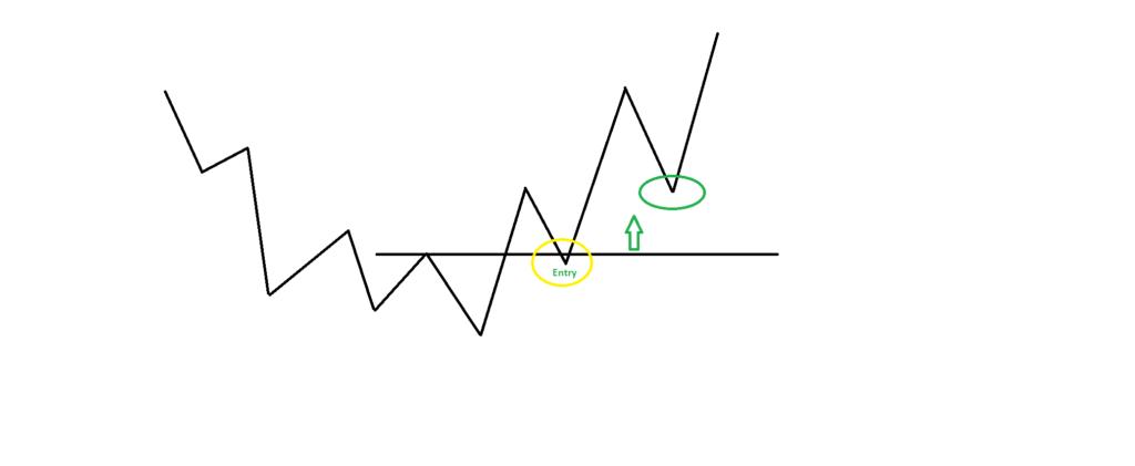 Der Einstieg nach Trendbruch erfolgt meist ohne Probleme, doch eine Frage bleibt: Wie viele Kontrakte kann ich aufstocken, ohne dass mein Break Even die neue Trendstruktur verletzt? Die Antwort liefert die P-BE-Linie.