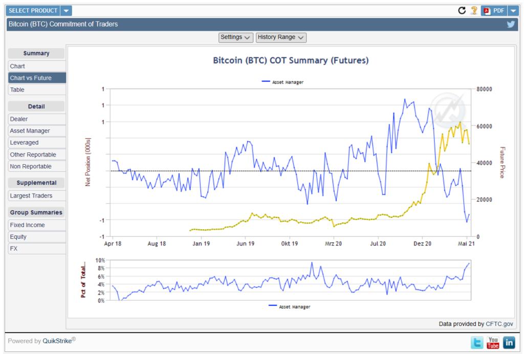 Der COT-Report zeigt uns, dass die Asset-Manager (blau) ihren Bitcoin-Gewinn bereits im Februar eingetütet haben und massiv auf die Shortseite wechselten. Der Markt (gelb) wurde im Anschluss nur noch von schwachen Händen oben gehalten.