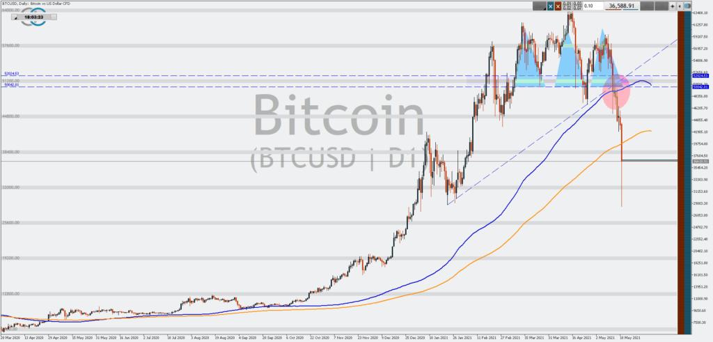 Die Charttechnik gab im Bitcoin schon länger zu denken. Mit der Ausbildung eines tieferen Hochs, einer SKS und dem Bruch der 100-Tage-Linie war das Schicksal des Bitcoin vorerst besiegelt. Der Chart wurde bereitgestellt von Admiral Markets.