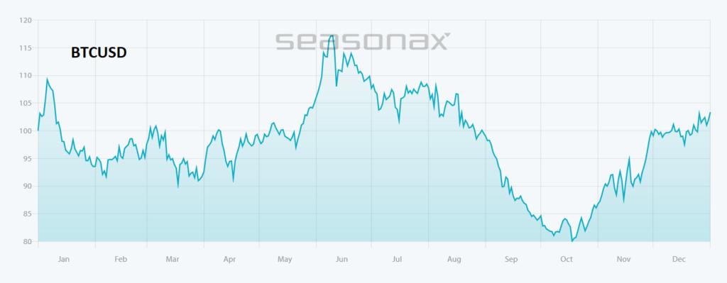 DIe 10-jährige Saisonalität im BTC USD zeigt uns, dass wir gegen Ende Mai/Anfang Juni mit einem Peak in der Kryptowährung rechnen können, wärend sie im Oktober dazu neigt einen Boden auszubilden.