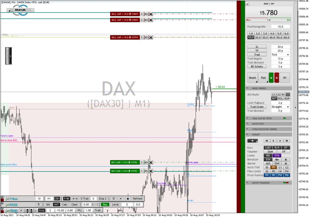 Der DAX startet mit einem Breakout in Long-Richtung. So warte ich einfach auf das Pullback und die entsprechende Trendfortsetzung, um mich in die Bewegung reinzuscalen. Alternativ käme auch ein Short-Grid in Betracht an wichtigen Widerständen, sofern der Pullback Long noch nicht vollzogen wurde.