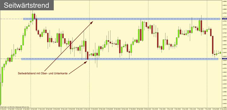 indikatoren definition börse